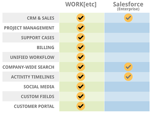 WORK[etc] vs Salesforce
