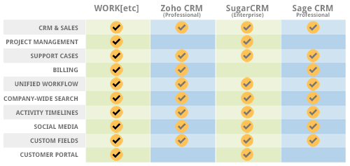 WORK[etc] vs Zoho CRM, SugarCRM, and Sage CRM