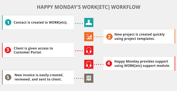 WORKetc CRM Case Study - Happy Monday Workflow